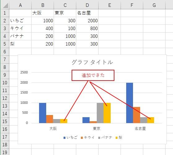VBAで追加データをグラフに反映できた