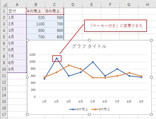 「マーカー付き折れ線グラフ」に変更できた