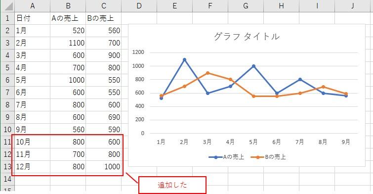 元データにデータを追加