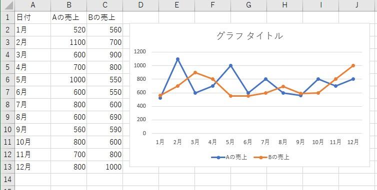 グラフを用意