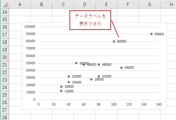 VBAでデータラベルを表示できました
