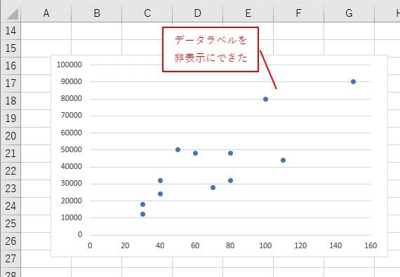 VBAでデータラベルを非表示にできました