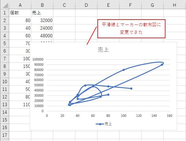 VBAで「平滑線付きの散布図」に変更できました