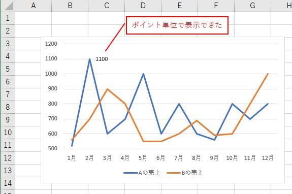 VBAでデータラベルの「2つ目のポイント」を表示できました