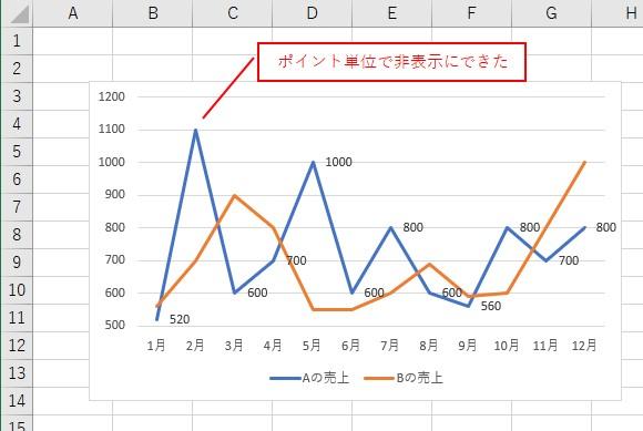 VBAでデータラベルの「2つ目のポイント」を非表示にできました
