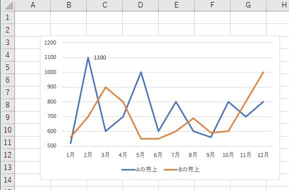 グラフを用意します