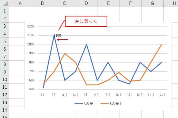 VBAでデータラベルを「左」に寄せられました