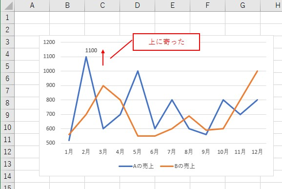 VBAでデータラベルを「上」に寄せられました