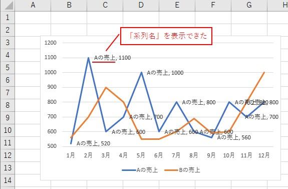 VBAでデータラベルに「系列名」を表示できました
