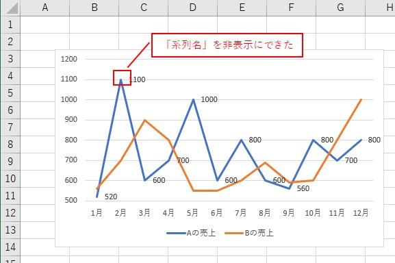 VBAでデータラベルの「系列名」を非表示にできました