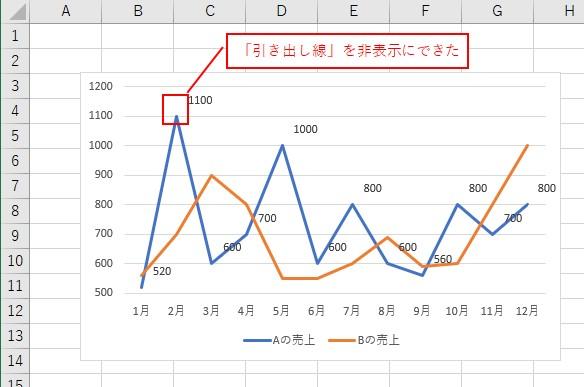 VBAでデータラベルの「引き出し線」を非表示にできました