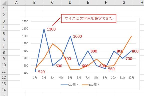 VBAでデータラベルの「文字サイズ」と「文字色」を設定できました