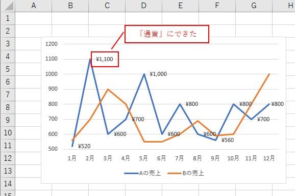 VBAでデータラベルの表示形式を「通貨」に設定できました