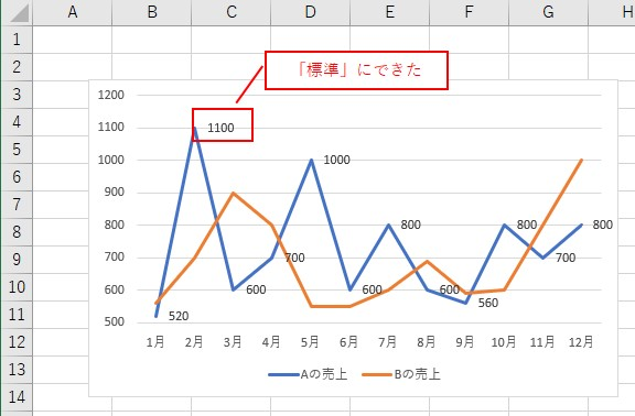 VBAでデータラベルの表示形式を「標準」に設定できました
