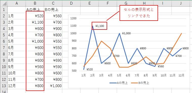 VBAでデータラベルの表示形式を「セルとリンク」できました