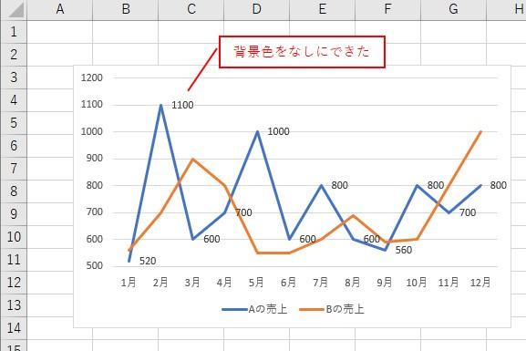 VBAでデータラベルの背景色を「なし」にできました