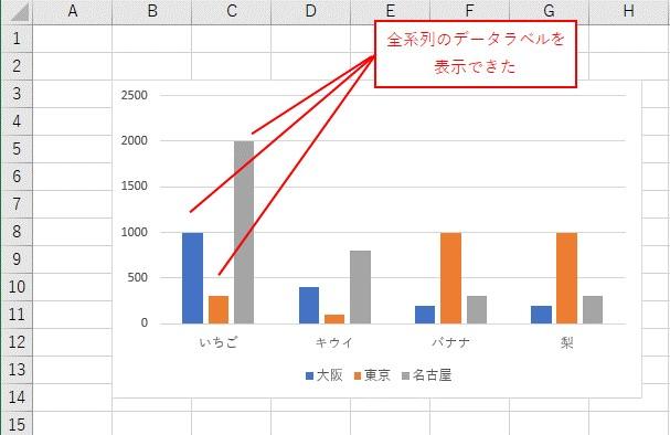 VBAで全系列のデータラベルを非表示にできました