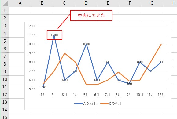 VBAでデータラベルを「中央」に配置できました