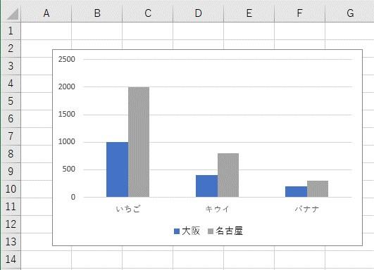 「2番目の系列」を「非表示」にしたグラフ