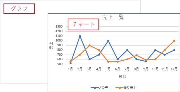 「グラフ」→「チャート」の順番