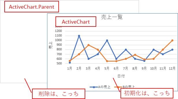 「ActiveChart.Parent」を使う