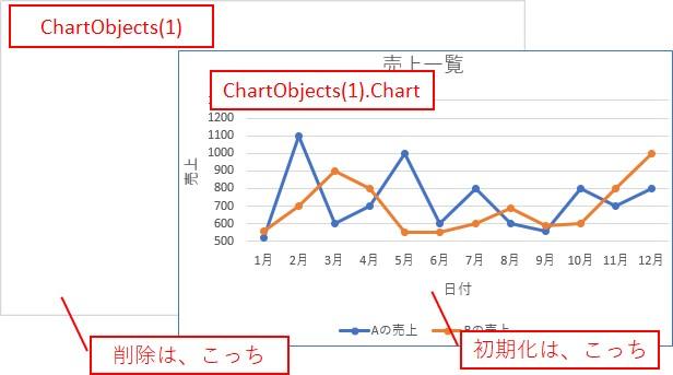 「ChartObjects(1)」を使う