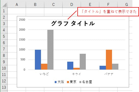 VBAでグラフに重ねて表示できた