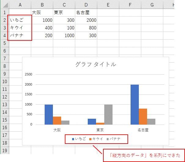 「縦方向のデータ」を系列にできました