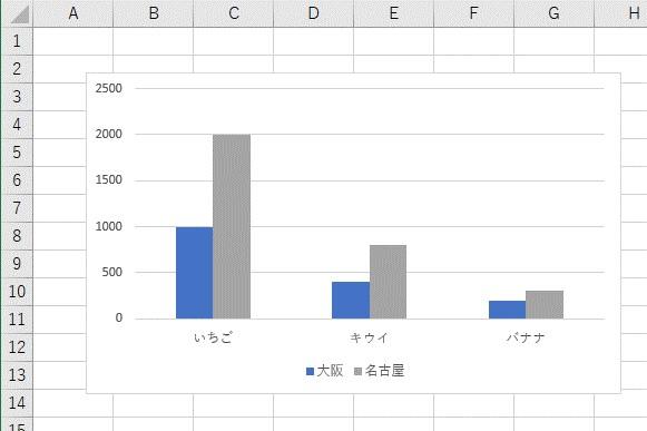 2つ目の系列を非表示にしたグラフを用意します