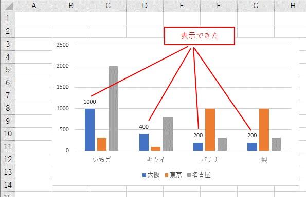 データラベルを表示できました