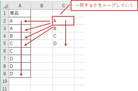 重複しないリストをループして結合する表に一致する値があるかをループしていきます