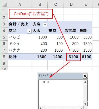 VBAを使ってピボットテーブルで「名古屋」の「総計」の値を取得できた