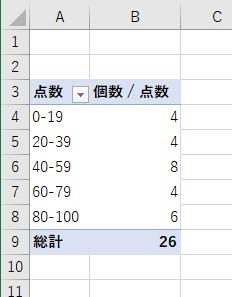 点数のラベルをグループ化したピボットテーブルを用意