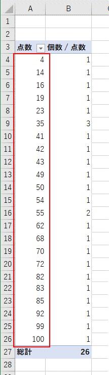 点数ラベルのグループ化を解除できた