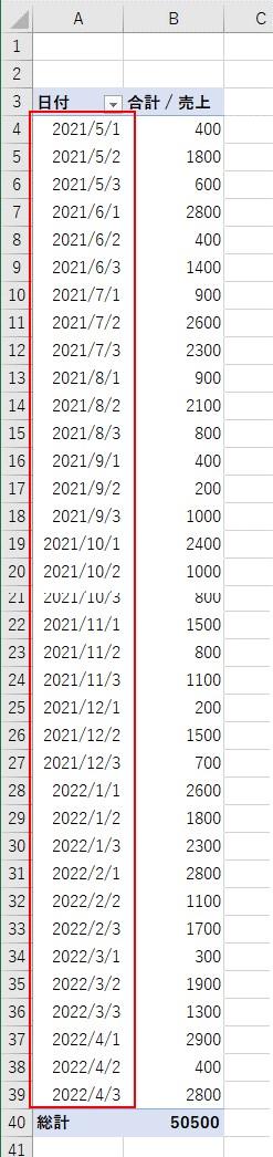 ピボットテーブルの日付ラベルをグループ化したい