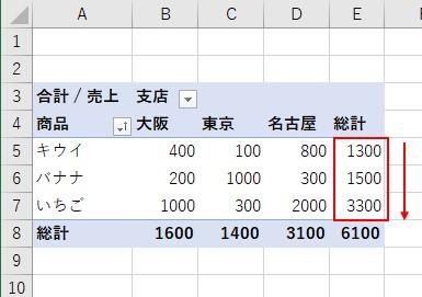 VBAでピボットテーブルの「商品」ラベルの「値」を昇順に並べ替えできた