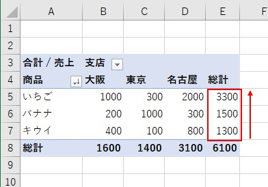 VBAでピボットテーブルの「商品」ラベルの「値」を降順に並べ替えできた