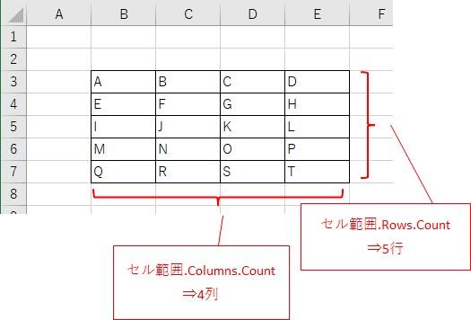 Rangeで取得したセル範囲から、行数と列数を取得するイメージ