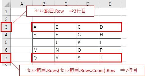 Rangeで取得したセル範囲から、行番号と列番号を取得するイメージ