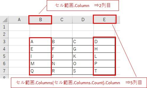 Rangeで取得したセルは二から、最終行と最終列の番号を取得するイメージ