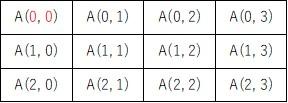 0行、0列からスタートする2次元配列のイメージ