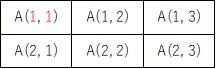 1行、1列から始まる2次元配列のイメージ