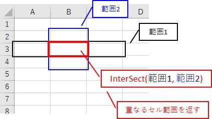 「InterSect」は2つの範囲で、重なるセル範囲を返します