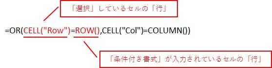 「選択」しているセルの「行」と、「条件付き書式」が入力されているセルの「行」が一致した場合に条件成立する数式のイメージです