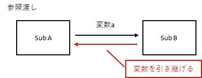 参照渡しは、渡した変数を引き継ぐことができます