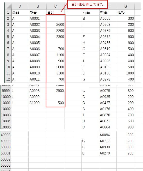 合計値を算出した結果