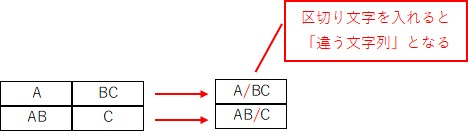 区切り文字を使って複数条件を正確に判定できるようにする