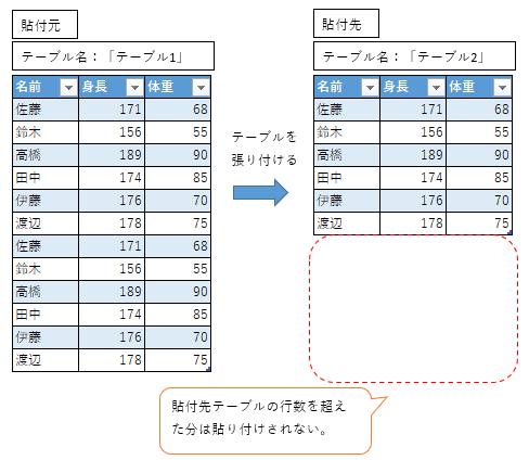 一部データしか貼付けできない問題(大→小へ貼付け)