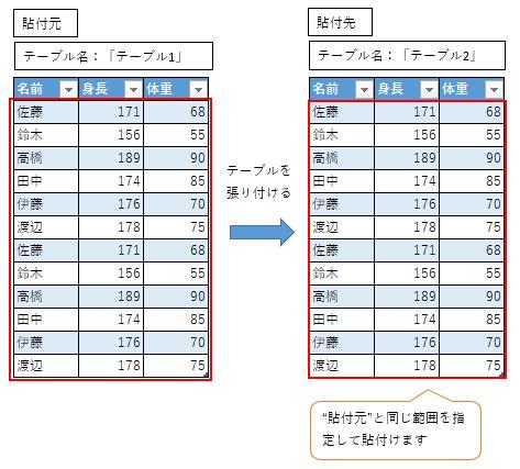 貼付先のテーブルを自動で大きくして全データ貼付可能です(大→小へ貼付け)