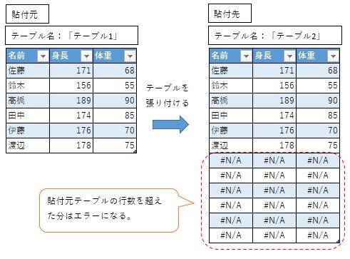貼付けデータがエラーになる問題(小→大へ貼付け)